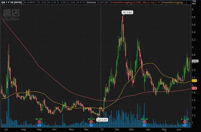Penny_Stocks_to_Watch_Qudian Inc. (QD Stock Chart)