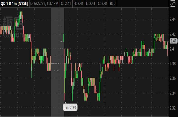 Penny_Stocks_to_Watch_Qudian_Inc._(QD_Stock_Chart)