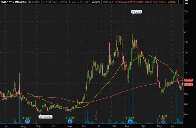 Penny_Stocks_to_Watch_Regulus Therapeutics Inc. (RGLS Stock Chart)