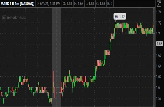 Penny_Stocks_to_Watch_Remark_Holdings_Inc_MARK_Stock_Chart