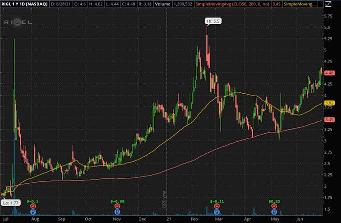 Penny_Stocks_to_Watch_Rigel Pharmaceuticals Inc. (RIGL Stock Chart)