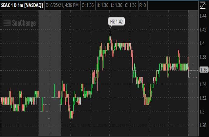 Penny_Stocks_to_Watch_SeaChange_International_Inc_SEAC_Stock_Chart