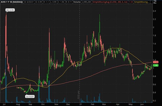 Penny_Stocks_to_Watch_Senmiao Technology Ltd. (AIHS Stock Chart)