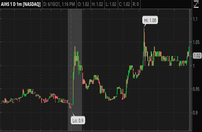 Penny_Stocks_to_Watch_Senmiao_Technology_Limited_AIHS_Stock_Chart