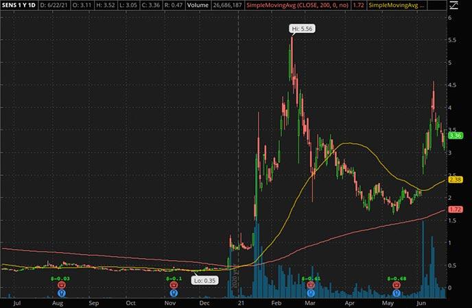 Penny_Stocks_to_Watch_Senseonics Holdings Inc. (SENS Stock Chart)