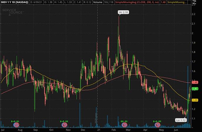 Penny_Stocks_to_Watch_ServiceSource International Inc. (SREV Stock Chart)