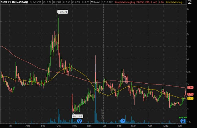 Penny_Stocks_to_Watch_Sioxx Gene Therapies Inc. (SIOX Stock Chart)