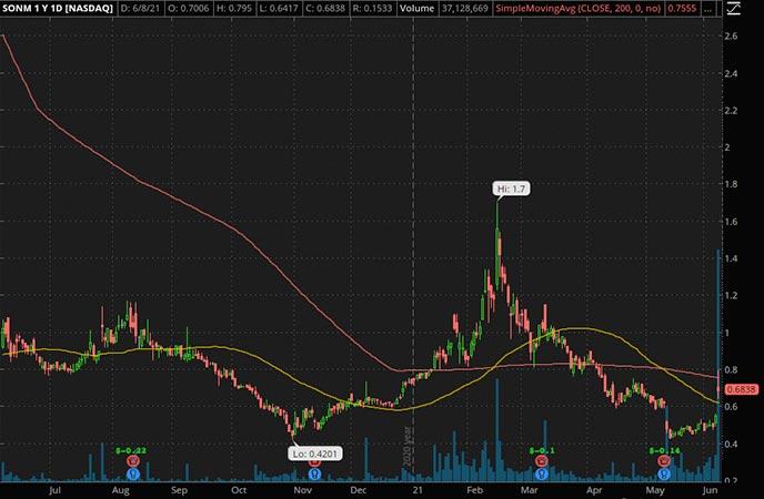 Penny_Stocks_to_Watch_Sonim Technologies Inc. (SONM Stock Chart)