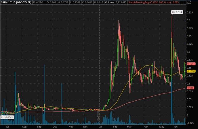 Penny_Stocks_to_Watch_Sunshine Biopharma Inc. (SBFM Stock Chart)