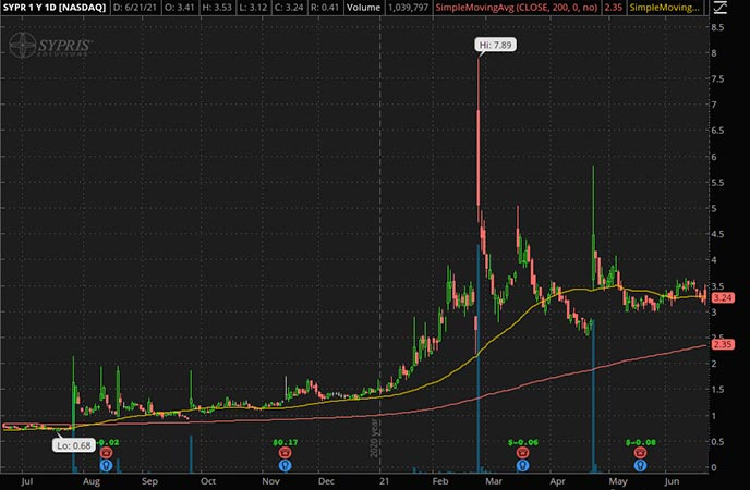 Penny_Stocks_to_Watch_Sypris Solutions Inc. (SYPR Stock Chart)