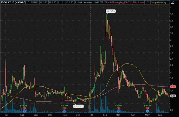 Penny_Stocks_to_Watch_T2