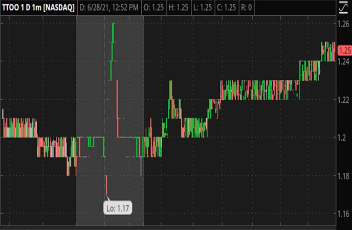 Penny_Stocks_to_Watch_T2_Biosystems_Inc._(TTOO_Stock_Chart)