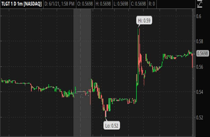 Penny_Stocks_to_Watch_Teligent_Inc._(TLGT_Stock_Chart)