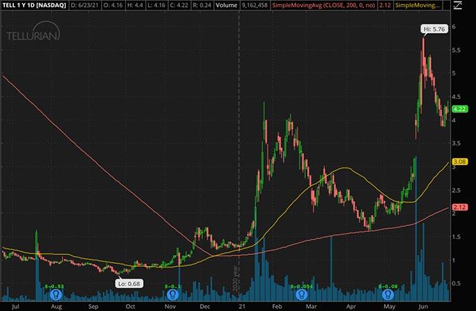 Penny_Stocks_to_Watch_Tellurian Inc. (TELL Stock Chart)