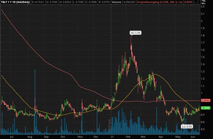 Penny_Stocks_to_Watch_Toughbuilt Industries Inc. (TBLT Stock Chart)