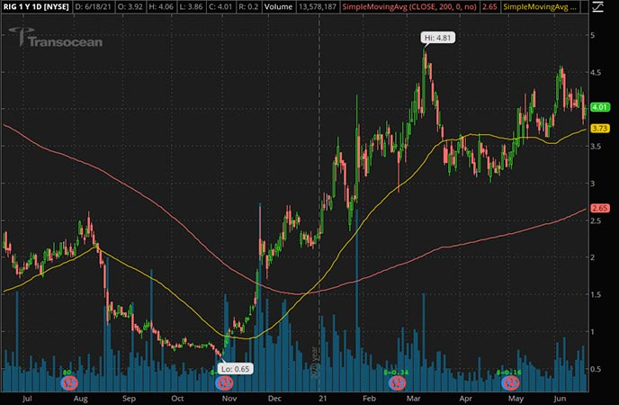 Penny_Stocks_to_Watch_Transocean Ltd. (RIG Stock Chart)