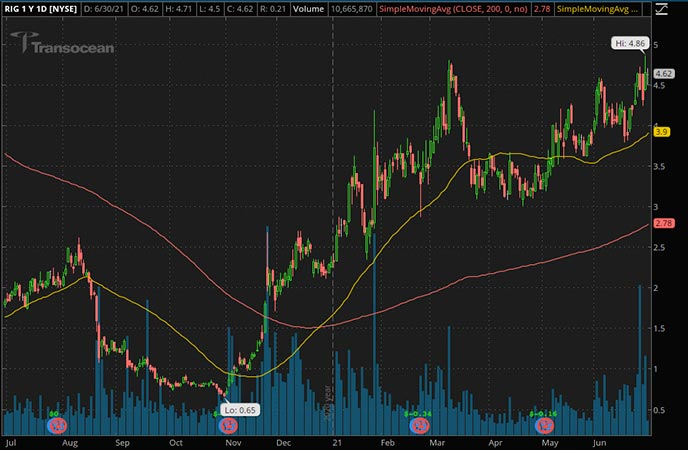 Penny_Stocks_to_Watch_Transocean