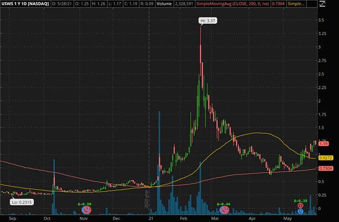 Penny_Stocks_to_Watch_U.S. Well Services Inc. (USWS Stock Chart)