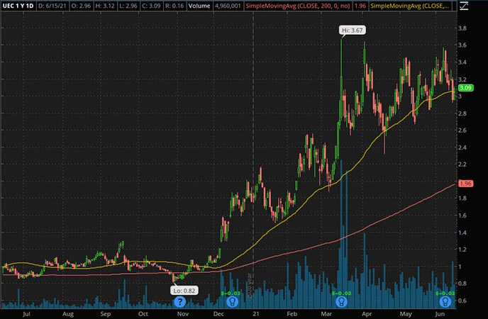 Penny_Stocks_to_Watch_Uranium Energy Corp.  (UEC stock chart)