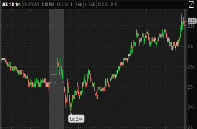 Penny_Stocks_to_Watch_Uranium_Energy_Corp._(UEC_Stock_Chart)