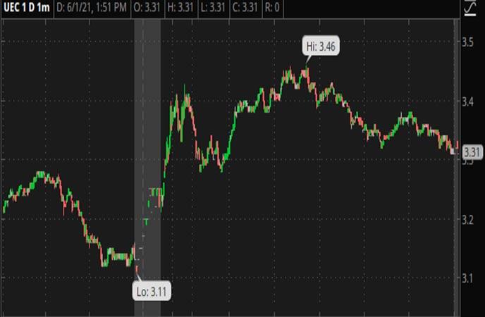 Penny_Stocks_to_Watch_Uranium_Energy_Corp_(UEC_Stock_Chart)
