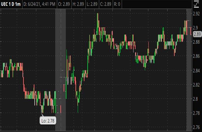 Penny_Stocks_to_Watch_Uranium_Energy_Corporation_UEC_Stock_Chart