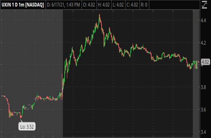 Penny_Stocks_to_Watch_Uxin_Limited_(UXIN_Stock_Chart)