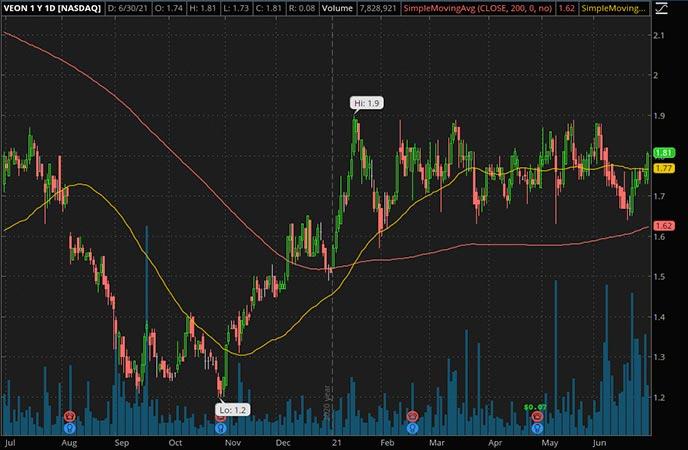 Penny_Stocks_to_Watch_VEON Ltd. (VEON Stock Chart)