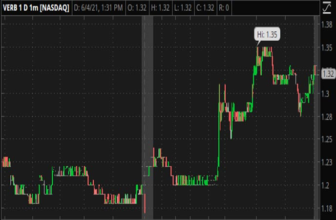 Penny_Stocks_to_Watch_Verb_Technology_Company_Inc_VERB_Stock_Chart