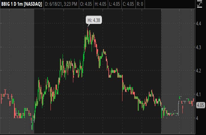 Penny_Stocks_to_Watch_Vinco_Ventures_Inc._(BBIG_Stock_Chart)