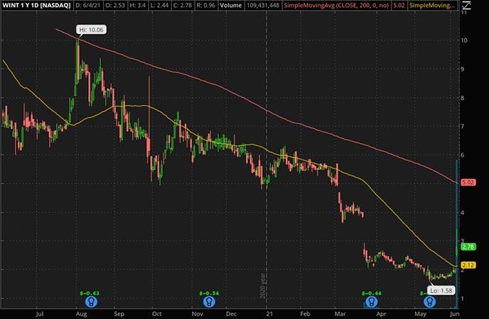Penny_Stocks_to_Watch_Windtree Therapeutics Inc. (WINT Stock Chart)