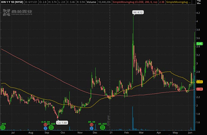 Penny_Stocks_to_Watch_Xinyuan Real Estate Co. Ltd. (XIN Stock Chart)