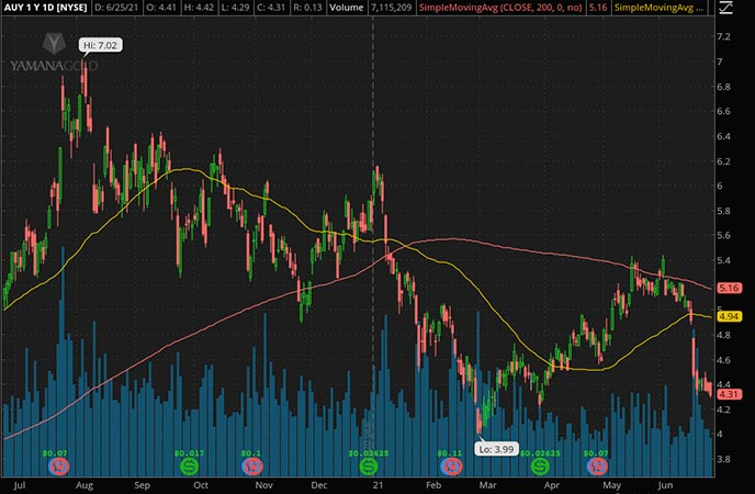 Penny_Stocks_to_Watch_Yamana Gold Inc. (AUY Stock Chart)