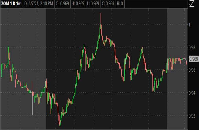Penny_Stocks_to_Watch_Zomedica_Corp._(ZOM_Stock_Chart)