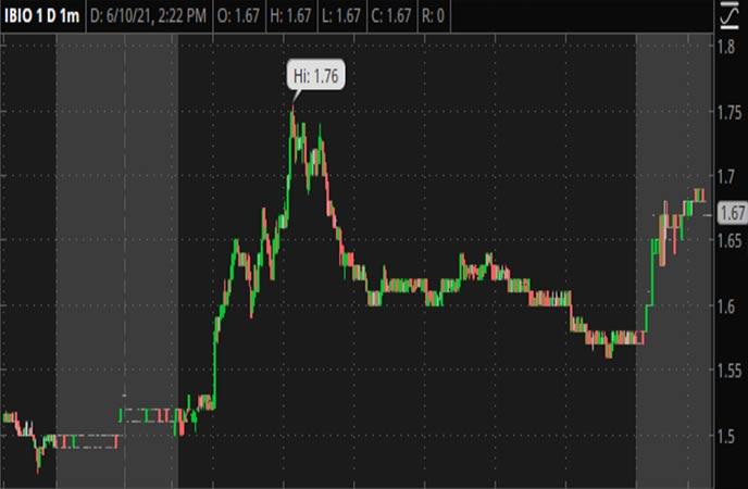 Penny_Stocks_to_Watch_iBio_Inc._(IBIO_Stock_Chart)