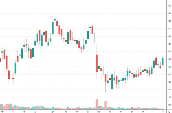 best esports penny stocks to watch Limelight Networks LLNW stock chart