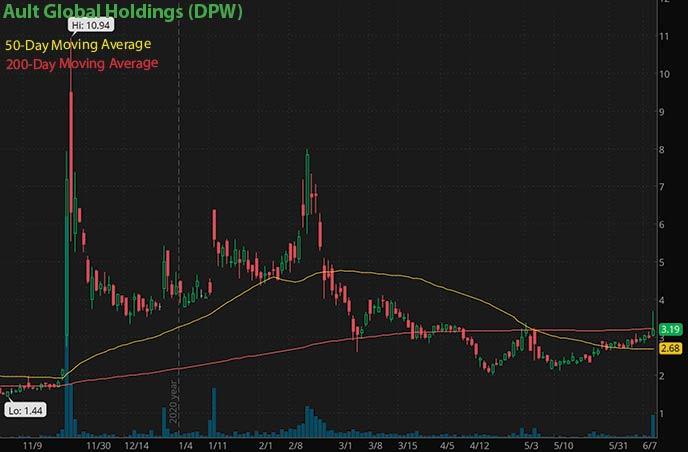 best penny stocks insider buy Ault Global Holdings DPW stock chart