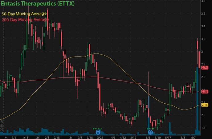 best penny stocks insider buy Entasis Therapeutics ETTX stock chart