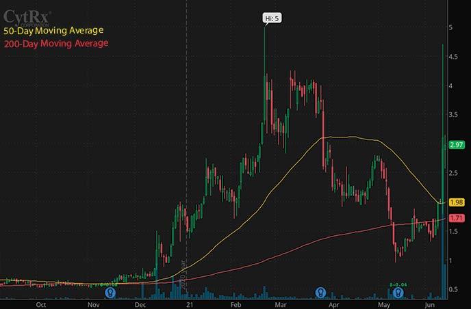 best penny stocks to buy avoid CytRx Corporation CYTR stock chart