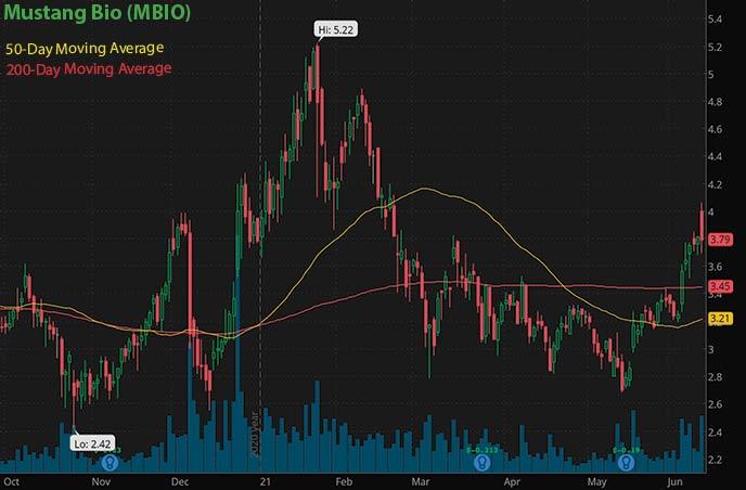 best penny stocks to buy avoid Mustang Bio MBIO stock chart