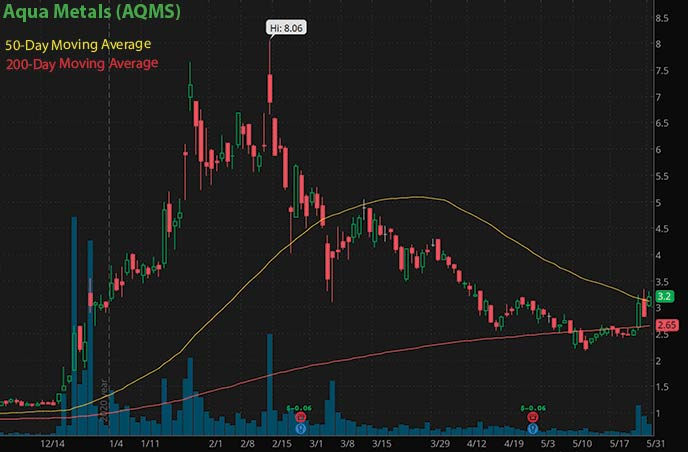 best penny stocks to buy green energy Aqua Metals AQMS stock chart