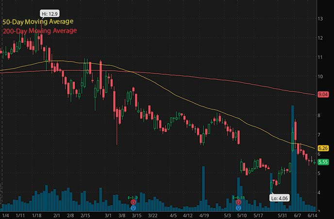 best penny stocks to buy right now CarLotz LOTZ stock chart