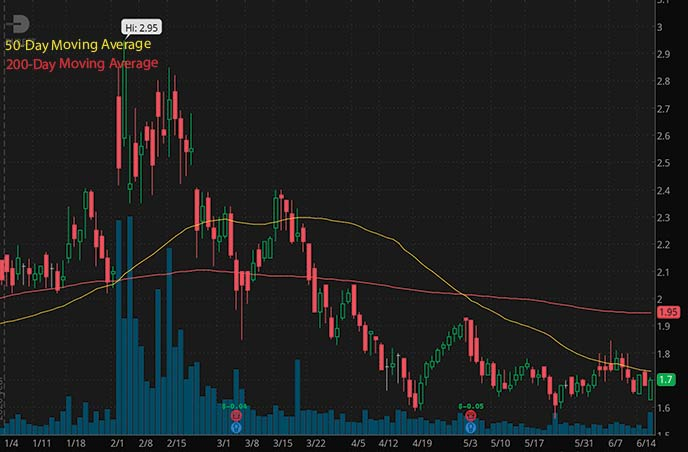 best penny stocks to buy right now DURECT Corporation DRRX stock chart