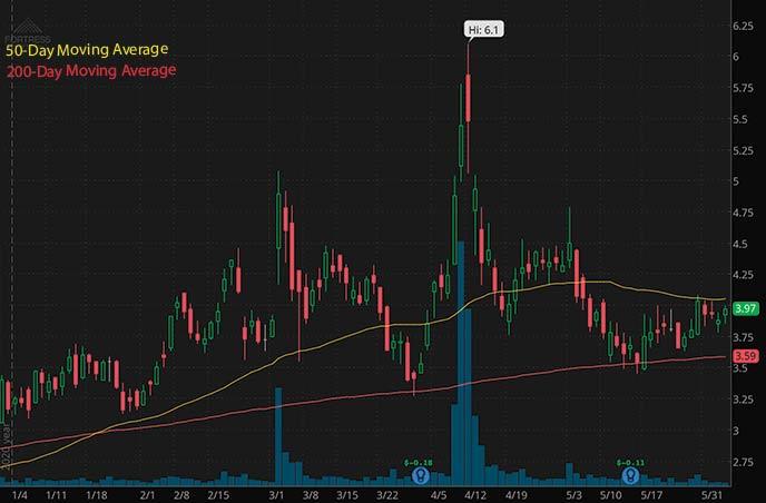 best penny stocks to watch Fortress Biotech FBIO stock chart