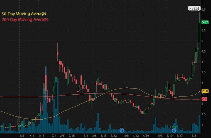 best penny stocks to watch right now Atossa Therapeutics ATOS stock chart