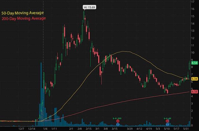 best penny stocks to watch right now Bionano Genomics BNGO stock chart