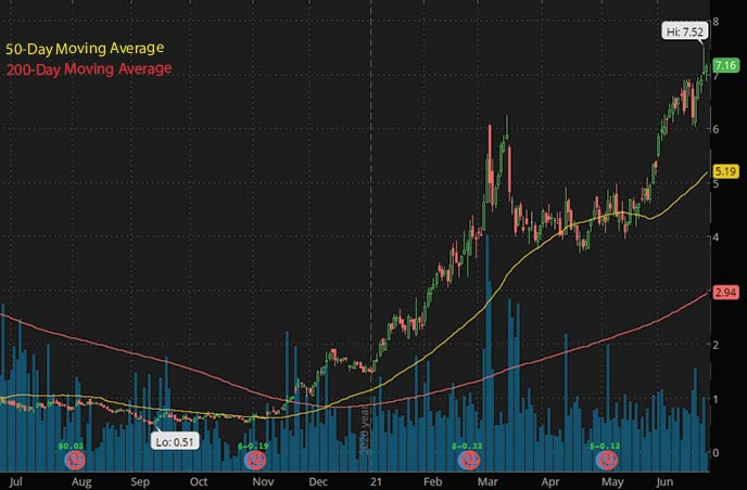 best penny stocks to watch right now Centennial Resource Development CDEV stock chart