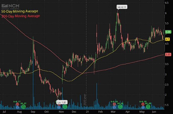 best penny stocks to watch right now National CineMedia Inc. NCMI stock chart