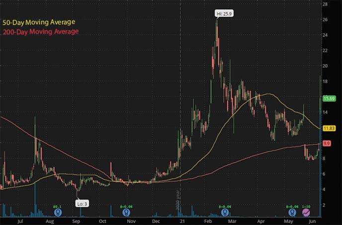 best penny stocks to watch right now Novan Inc. NOVN stock chart