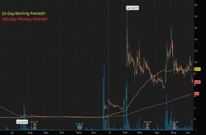best penny stocks to watch right now Ocugen Inc. OCGN stock chart